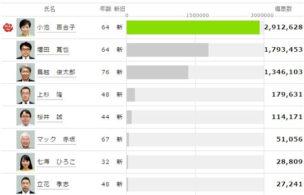 東京都知事選2016結果