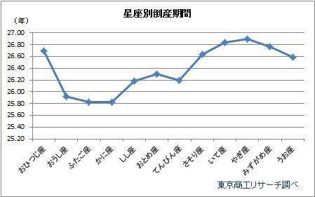 倒産期間グラフ